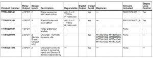 جدول مشخصات کنترلر الکترونیکی دما هانیول T775 Series 2000 - پیشرو صنعت آزما