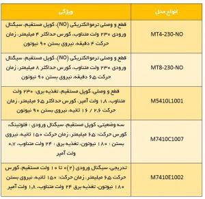 مقایسه کدهای مختلف محرک الکتریکی شیر هانیول سری M - پیشرو صنعت آزما