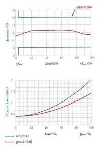 نمودار کنتور گاز دیافراگمی گازسوزان کد G10