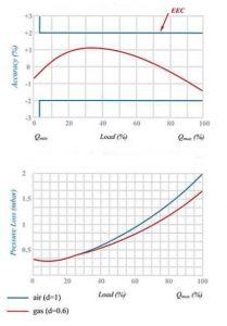 نمودار کنتور گاز دیافراگمی گازسوزان کد G160