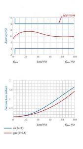نمودار کنتور گاز دیافراگمی گازسوزان کد G2.5