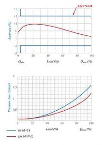 نمودار کنتور گاز دیافراگمی گازسوزان کد G25A
