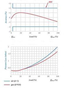 نمودار کنتور گاز دیافراگمی گازسوزان کد G40
