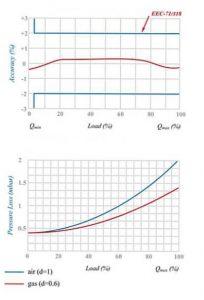 نمودار کنتور گاز دیافراگمی گازسوزان کد (G6 (GS-84-06C