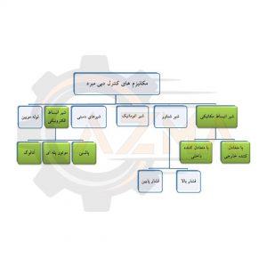 دسته بندی انواع مکانیزم های کنترل دبی مبرد - پیشرو صنعت آزما