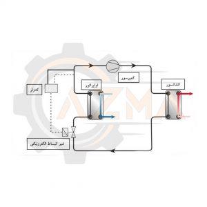 تصویر شماتیک شیر انبساط الکترونیکی و موقعیت قرارگیری کنترلر آن در سیکل تبرید تراکمی - پیشرو صنعت آزما