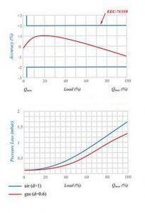 نمودار کنتور گاز دیافراگمی گازسوزان کد G16