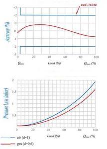 نمودار کنتور گاز دیافراگمی گازسوزان کد G25B