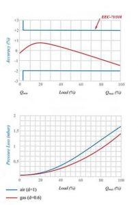 نمودار کنتور گاز دیافراگمی گازسوزان کد G4