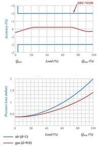 نمودار کنتور گاز دیافراگمی گازسوزان کد G6