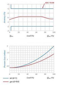 نمودار کنتور گاز دیافراگمی گازسوزان کد (G6 (GS-79-06AL