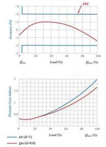 نمودار کنتور گاز دیافراگمی گازسوزان کد G65
