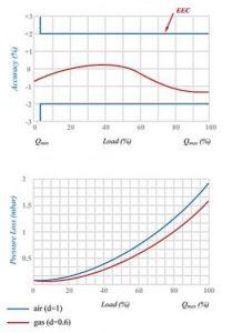نمودار کنتور گاز دیافراگمی گازسوزان کد G100