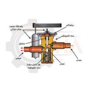 قسمتهای مختلف اکسپنشن ولو - پیشرو صنعت آزما