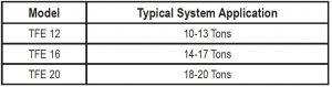 جدول ظرفیت بر حسب تناژ شیر انبساط ( اکسپنشن ولو TFE ( expansion valve آلکو ALCO