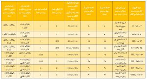 جدول مشخصات فنی کنتورها و ابعاد جا کنتوریدر سیستم لوله کشی گاز واحدهای تجاری و خانگی و قطر لوله های ورودی و خروجی به کنتور و رگولاتور - پیشرو صنعت آزما
