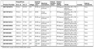 جدول مشخصات 2 محرک الکتریکی شیر هانیول سری M9184 - پیشرو صنعت آزما