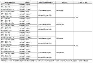 جدول مشخصات محرک الکتریکی شیر هانیول سری MT4-230 - پیشرو صنعت آزما