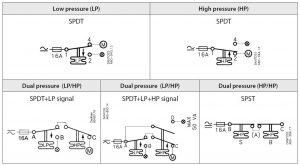 نحوه اتصال پرشر سوئیچ KP5 , KP35 , KP36 , KP1 دانفوس Danfoss - پیشرو صنعت آزما