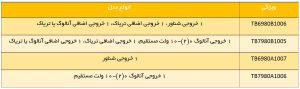 مقایسه کدهای مختلف ترموستات اتاقی دیجیتال هانیول کد TB6980 / TB7980 - پیشرو صنعت آزما