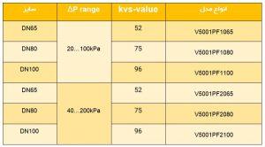 مقایسه کدهای مختلف بالانسینگ ولو هانیول سری V5001PF Kombi-Auto - پیشرو صنعت آزما