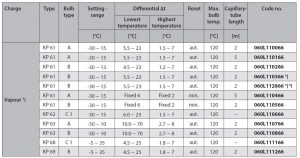 جدول مشخصات 2 ترموستات دانفوس Danfoss کد KP61 - پیشرو صنعت آزما