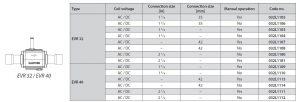 مشخصات شیر برقی دانفوس Danfoss کد EVR 32 EVR 40 - پیشرو صنعت آزما
