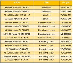 مقایسه کدهای سری 2 بالانسینگ ولو هانیول سری Kombi-F-II و Kombi-F - پیشرو صنعت آزما