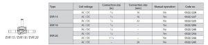 مشخصات شیر برقی دانفوس Danfoss کد EVR 15 EVR 20 - پیشرو صنعت آزما