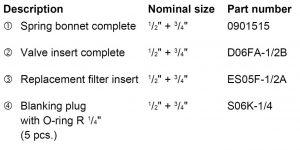 جدول بخشهای مختلف شیر فشار شکن آبهانیولسری D05FS - پیشرو صنعت آزما