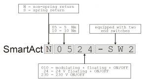 نحوه کد خوانی موتور دمپر هانیول سری N - پیشرو صنعت آزما