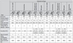 جدول مشخصات بوبین شیر برقی سیمدار دانفوس Danfoss کد BF230AS - پیشرو صنعت آزما