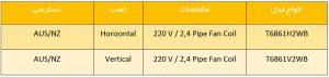 مقایسه کدهای مختلف ترموستات هانیول سری HALO کد T6861 - پیشرو صنعت آزما