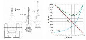 ابعاد شیر سه راهه کورس 20 هانیولکدV5013R - پیشرو صنعت آزما
