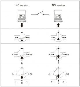 عملکرد شیر vs همراه محرک الکتریکی MT - پیشرو صنعت آزما