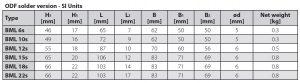 جدول ابعاد شیر دستی (شات آف ولو) جوشی BML دانفوس Danfoss - پیشرو صنعت آزما