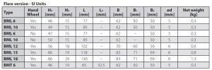جدول ابعاد شیر دستی (شات آف ولو) مهرهای BML دانفوس Danfoss - پیشرو صنعت آزما