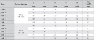 جدول 2 ابعاد سایت گلس مهرهای دانفوس Danfoss - پیشرو صنعت آزما