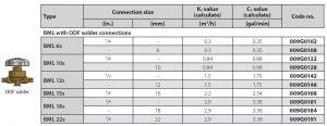 جدول مشخصات شیر دستی (شات آف ولو) جوشی BML دانفوس Danfoss - پیشرو صنعت آزما