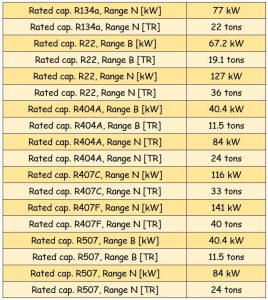 جدول مشخصات سوزن شیر انبساط ( اکسپنشن ولو ) دانفوس Danfoss کد 067B2771 - پیشرو صنعت آزما