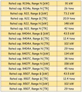 جدول مشخصات سوزن شیر انبساط ( اکسپنشن ولو ) دانفوس Danfoss کد 067B2773 - پیشرو صنعت آزما