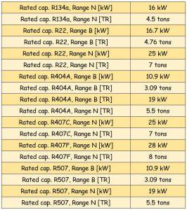جدول مشخصات سوزن شیر انبساط ( اکسپنشن ولو ) دانفوس Danfoss کد 067B2790 - پیشرو صنعت آزما