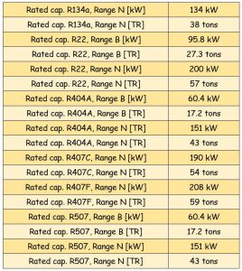 جدول مشخصات سوزن شیر انبساط ( اکسپنشن ولو ) دانفوس Danfoss کد 067G2707 - پیشرو صنعت آزما