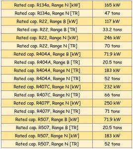 جدول مشخصات سوزن شیر انبساط ( اکسپنشن ولو ) دانفوس Danfoss کد 067G2710 - پیشرو صنعت آزما