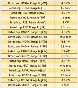 جدول مشخصات سوزن شیر انبساط ( اکسپنشن ولو ) دانفوس Danfoss کد 2006-068 - پیشرو صنعت آزما