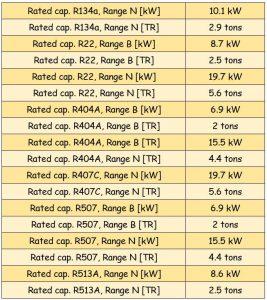جدول مشخصات سوزن شیر انبساط ( اکسپنشن ولو ) دانفوس Danfoss کد 2009-068 - پیشرو صنعت آزما