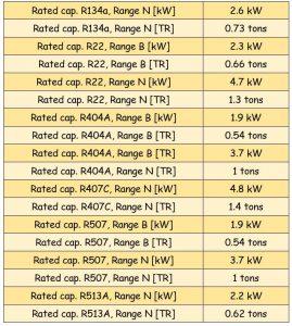 جدول مشخصات سوزن شیر انبساط ( اکسپنشن ولو ) دانفوس Danfoss کد 2015-068 - پیشرو صنعت آزما