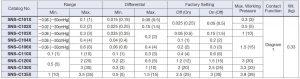 جدول مشخصات پرشر سوئیچساگینومیا saginomiya کد SNS - پیشرو صنعت آزما