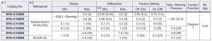 جدول مشخصات پرشر سوئیچساگینومیا saginomiya کد SYS - پیشرو صنعت آزما