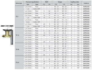 مشخصات فنی شیر انبساط دانفوس Danfoss مدل TE 5- TE12 - TE20 - TE55 - پیشرو صنعت آزما